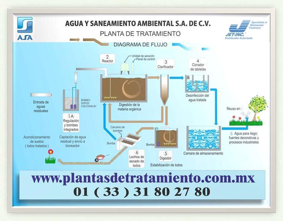 3000 series modular wastewater treatment plant plantas de tratamiento diagrama de flujo de plantas de tratamiento asa ccuart Choice Image
